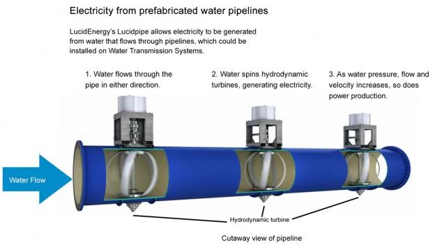 Инновационная гидроэнергетика