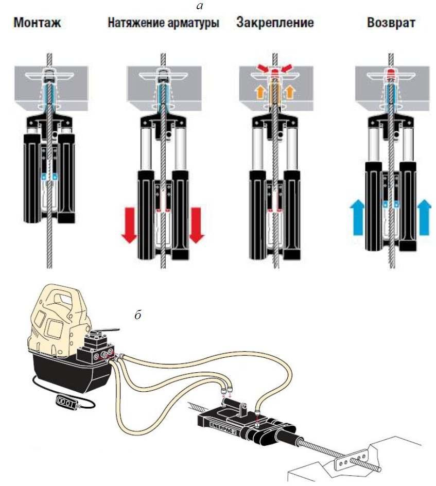 70. Стандартная система для натяжения арматуры