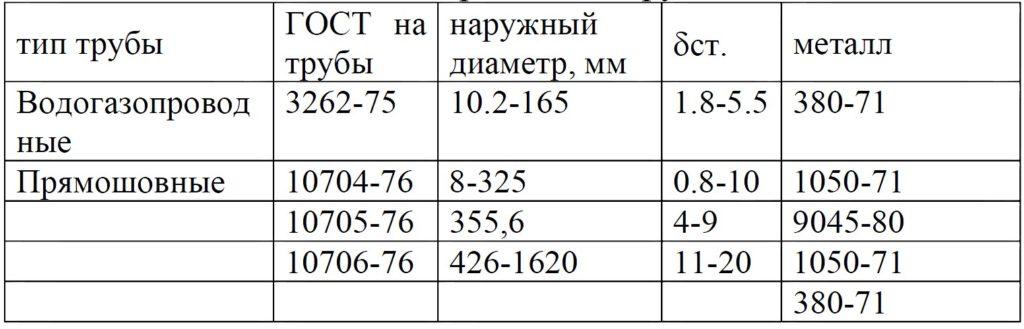 Таблица 2. Водогазопроводные трубы