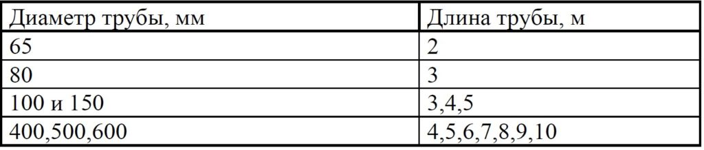 Таблица 3. Стандартные длины выпускаемых чугунных труб