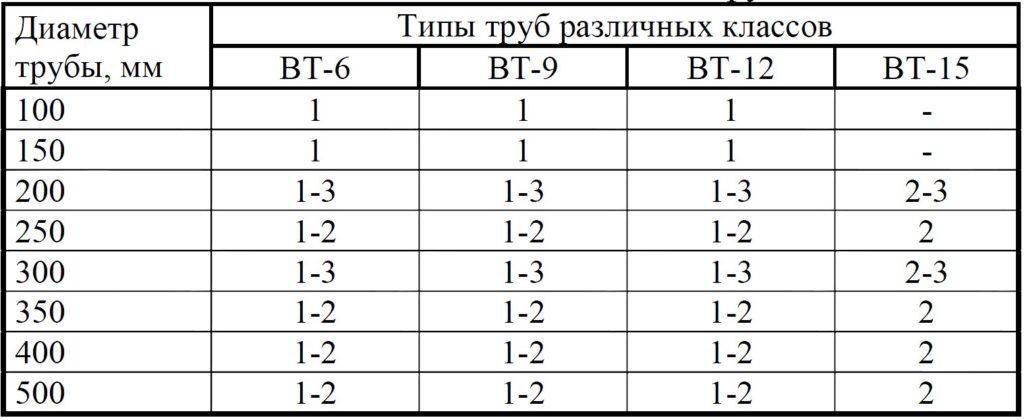 Таблица 4. Типы асбестоцементных труб