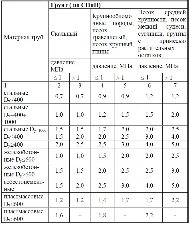 Таблица 1. Минимальные расстояния между параллельно укладываемыми трубопроводами