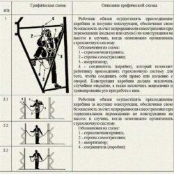 В России появятся новые правила охраны труда при работе на высоте