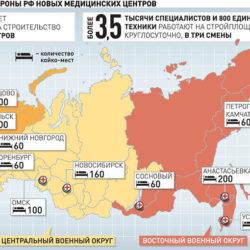 Медицинские стройки России