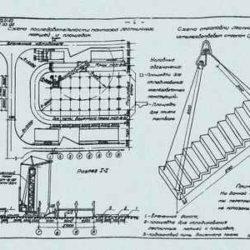 Монтаж сборных железобетонных фундаментных балок, лестничных плит и маршей многоэтажных промзданий с сеткой колонн 6х6 м. Типовые технологические карты. Альбом 07.05