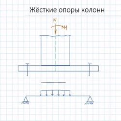 Серия видеоуроков по строительной механике от Академии инженерного искусства