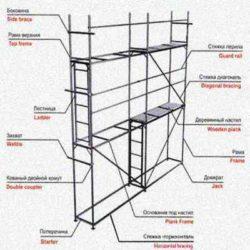 Подборка типовых технологических карт на монтаж и разборку строительных лесов и подмостей