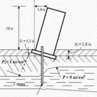 Подборка технической литературы по геологии и механике грунтов