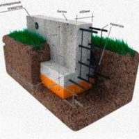 Подборка технологических карт на устройство подпорных стенок и стен подвалов