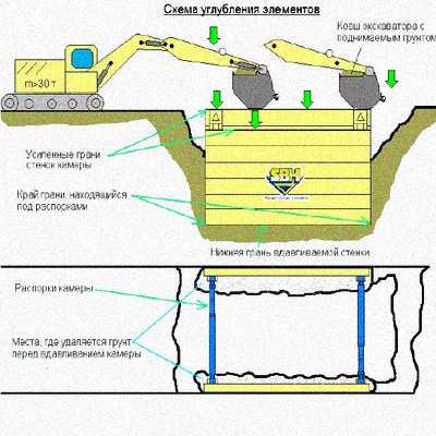 Технологическая карта на производство траншейных работ с применением траншейной крепи SBH камерного типа
