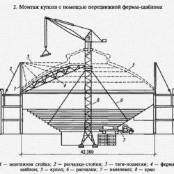 Возведение большепролетных гражданских зданий. Монтаж зданий с купольными покрытиями