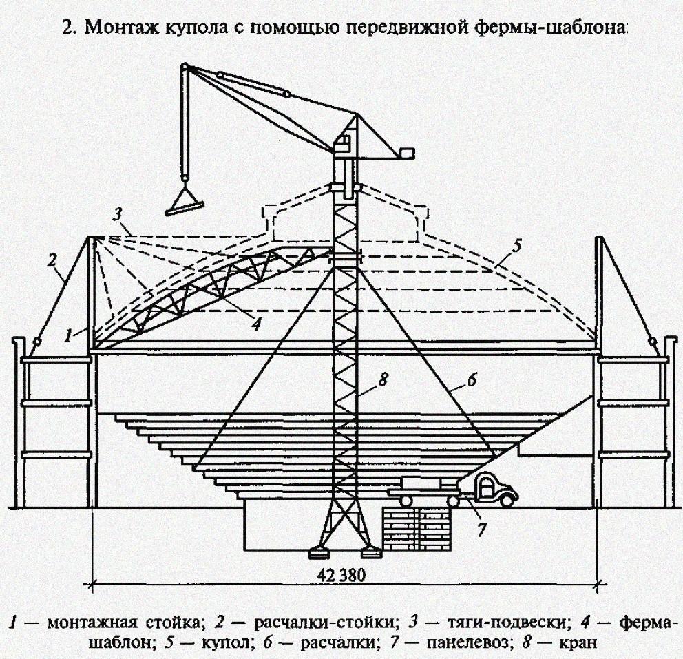 Монтаж купола с помощью передвижной фермы-шаблона