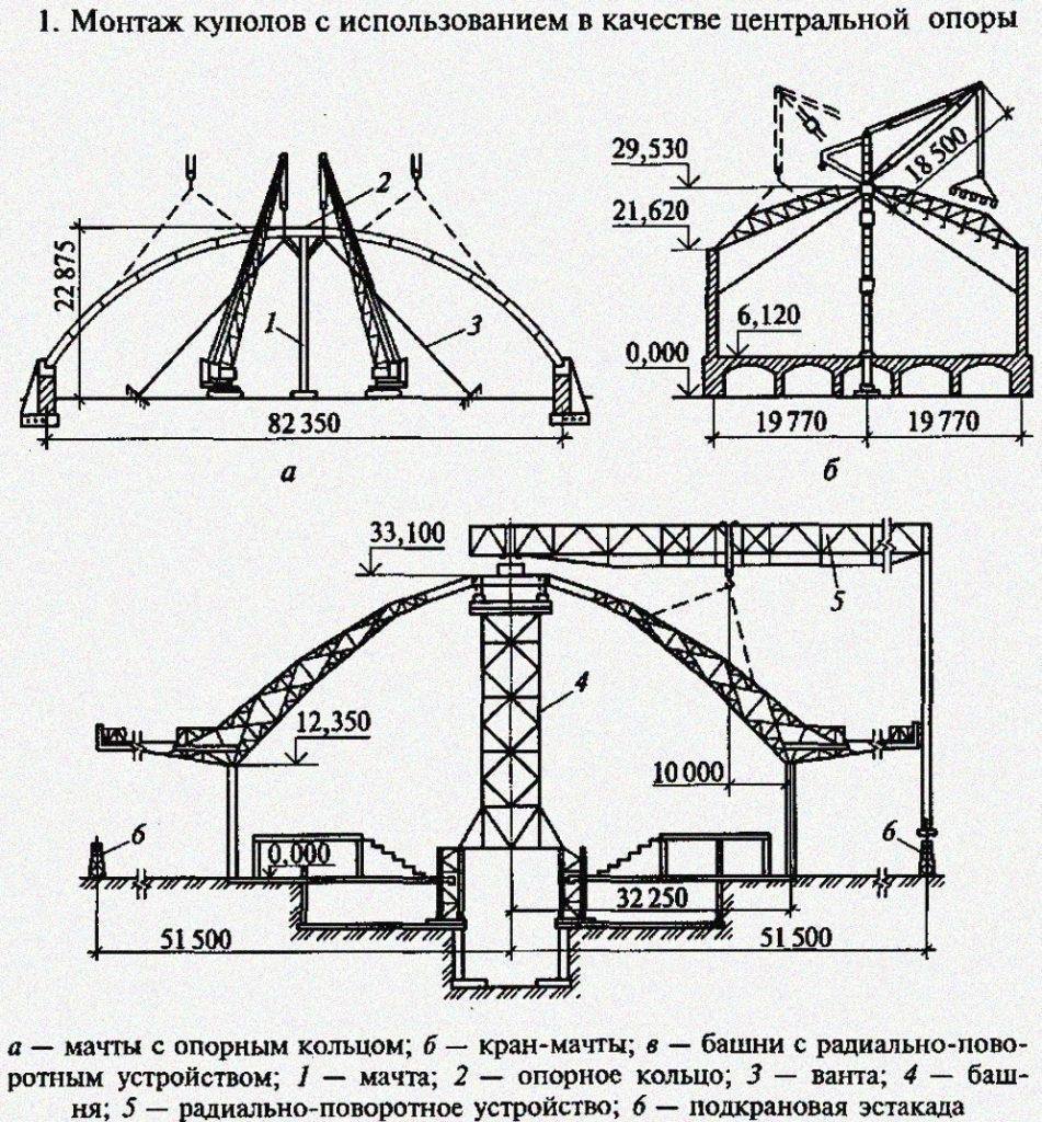 Монтаж куполов с использованием в качестве центральной опоры