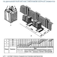 Технология возведения зданий с несущими каменными стенами