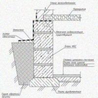 Технические решения по устройству гидроизоляции с применением материалов ИЗОМИКС