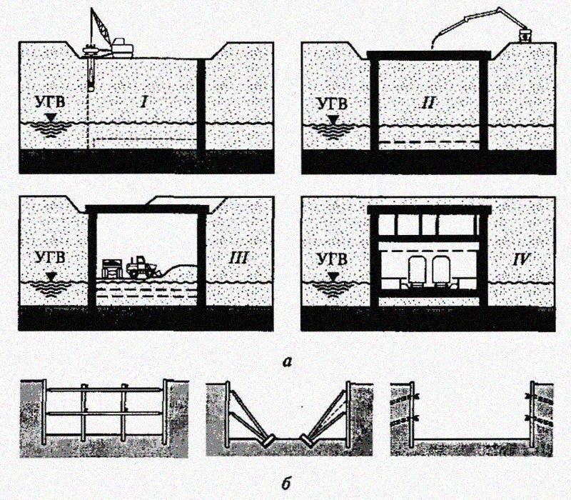 1. Возведение подземных сооружений методом «стена в грунте»