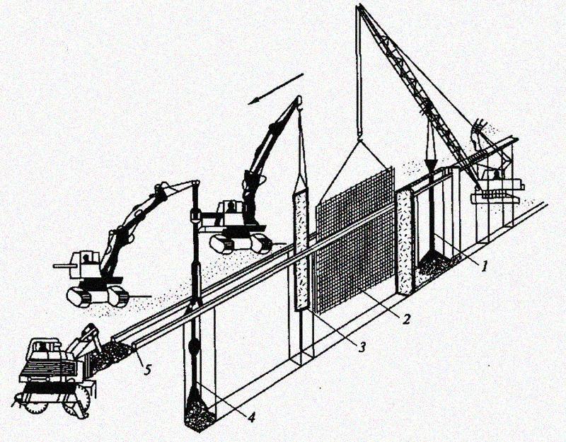 3. Устройство траншей монолитной «стены в грунте»
