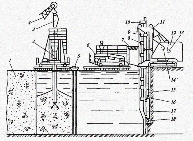 4. Производство работ непрерывным потоком